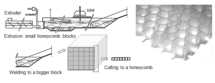 Extruded block honeycomb prodction process